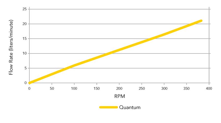 Quantum 600 flow rates against RPM