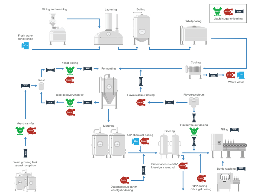 Brewing process diagram