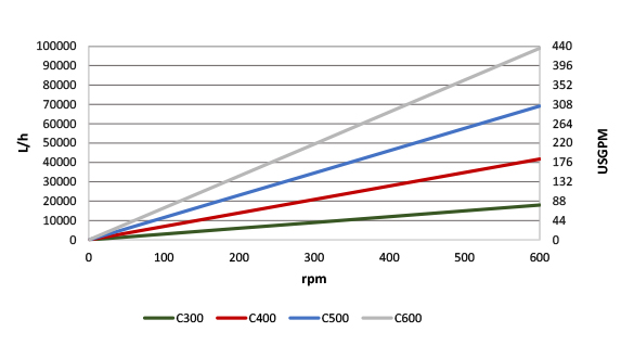 Certa 250 performance graph