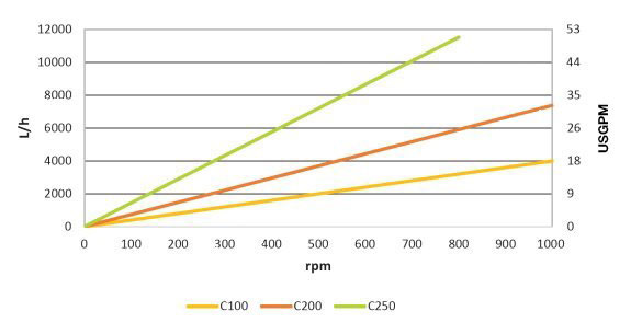 Certa 300/Certa 400 performance graph