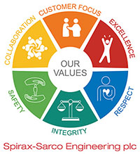 SSE core values logo